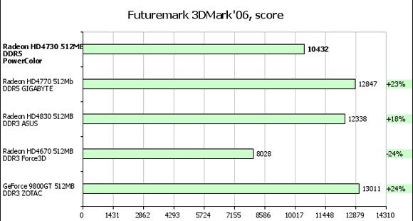 тест ATI Radeon HD 4730