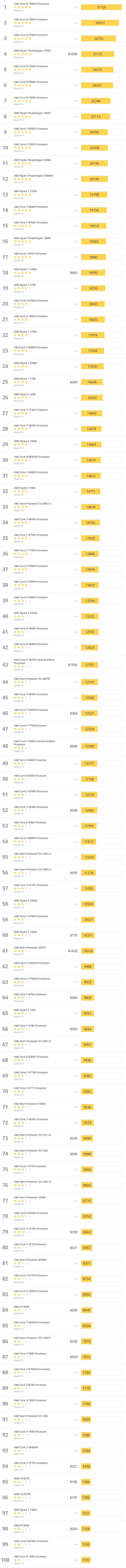 Позиции в 3DMark процессоров AMD и Intel
